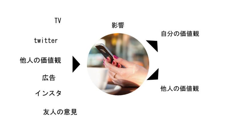 愛知、岐阜、三重、名古屋女性専門結婚相談所ブライダルサロンZERO価値観