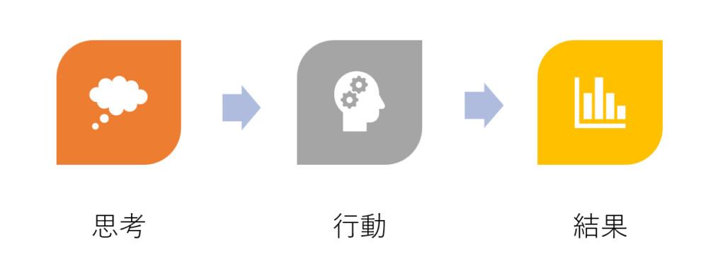 愛知、岐阜、三重、名古屋女性専門結婚相談所ブライダルサロンZERO考え方を変える