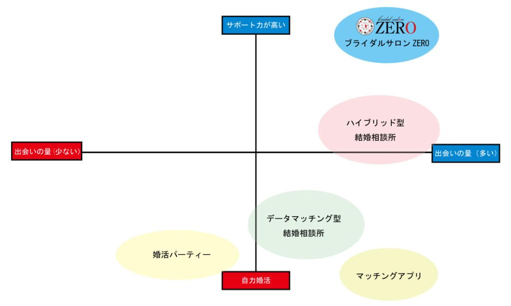 愛知、岐阜、名古屋女性専門結婚相談所ブライダルサロンZERO結婚相談所比較