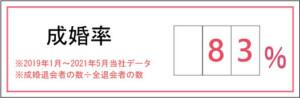愛知、岐阜、名古屋女性専門結婚相談所ブライダルサロンZERO成婚率